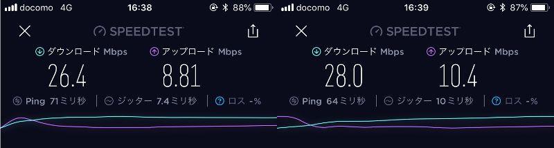 LINEモバイルの通信速度(iPhone)